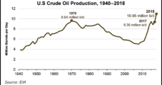 Domestic Crude Output in 2018 Highest in U.S. History, Says EIA