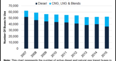 10% of Medium-, Heavy-Duty Trucks to Run on NatGas by 2025, Report Says