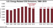 Advanced Economies Increased CO2 Emissions in 2018 After Five-Year Decline, Says IEA