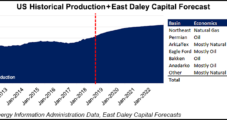 Another 22 Bcf/d Lower 48 Supply Growth Forecast by 2023