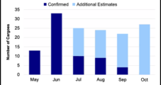 LNG Recap: Feed Gas Deliveries Hit Sustained Lows as Export Economics Still Challenged