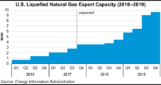 New LNG Vessels May Soon Outstrip Natural Gas Supply, Wood Mackenzie Warns