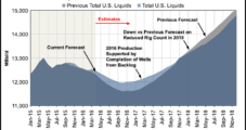 U.S. Onshore Liquids Output Seen Ramping Up Sooner, Bottoming at Higher Rate