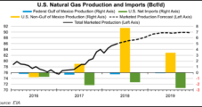 April's U.S. Natural Gas Injections Lowest in 35 Years, Says EIA