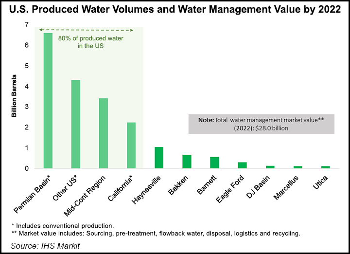 US Produced Water Volumes