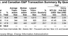 'Traditional,' Smaller E&P Deals Dominating in North America