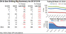 Texas Again Leads Rig Declines, But Canada Sees Comeback
