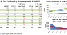 U.S. NatGas Rigs Record Third Straight Weekly Decline; Oil Dips Too