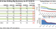 Six NatGas Rigs Return to U.S. Action