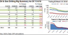 Three NatGas Rigs Come Back, Including Another in Haynesville Shale