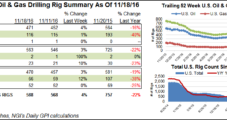 NatGas Mostly Left Out of Weekly Rig Gains