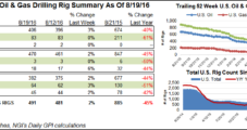 NatGas Rigs Wait It Out as Oil Units Step Up Again