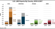 U.S. to Export 'Tremendous' Amount of LNG to Poland as Countries Seek to Expand Energy Security