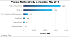 Virginia, Duke Energy Commit to Net-Zero Carbon Emissions by 2050