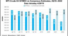 Supply Cuts Have Analysts Eyeing $100 Brent by 2020; Bearish Headwinds for NatGas