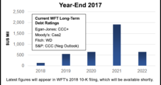 Weatherford Ignoring 'Gravity Issues,' Eyeing Positive Cash Flow by Year's End