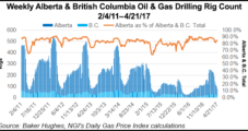 Number of NatGas Operators in Alberta, BC, Down 17% During Shale Gale, NEB Says