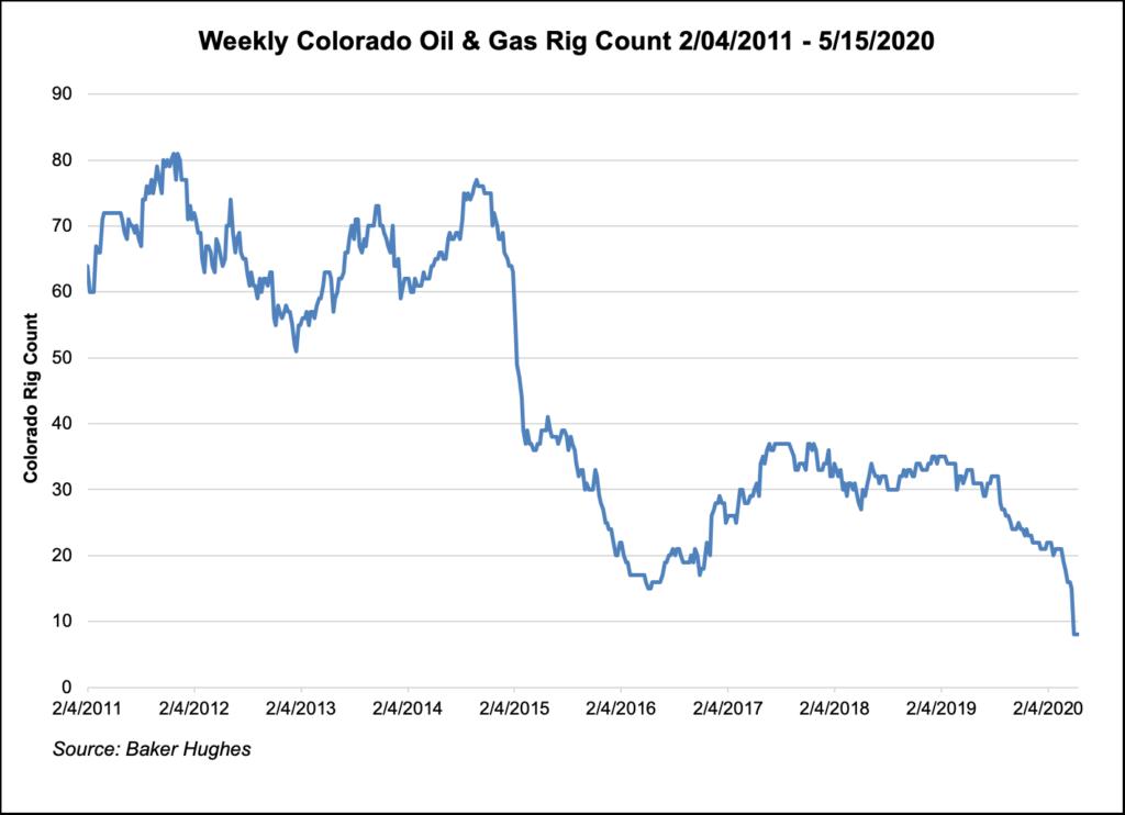 Weekly-Colorado-Oil-&-Gas-Rig-Count
