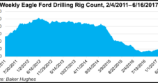 South Texas Eagle Ford Seeing Rigs, Jobs Returning