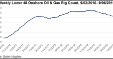U.S. Onshore Oil, Natural Gas Permitting Up Slightly as Rig Count Declines