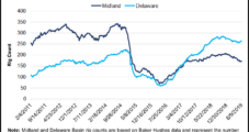 Permian Independents Finding Successful End-Arounds to Low Oil, Gas Prices
