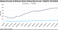 'Midstream Constraints' Hindering Permian and Williston, Says North Dakota Regulator