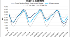 Power Demand Could Keep Natural Gas Storage at Deficit Despite Record Onshore Output