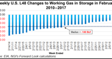 NatGas Forward Prices Rose Last Week on Forecasted Long-term Supply/Demand Tightness