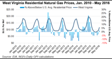 West Virginia NatGas Bills Expected to Decline Again This Winter