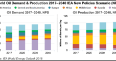 Lower 48 Oil, Natural Gas to Dominate Global Supply into 2020s, Says IEA