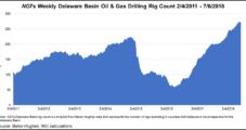 Oryx Gauging Interest in More Crude Oil Takeaway from Permian Delaware