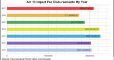 Pennsylvania Impact Fee Collections Increase for First Time in Years