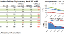 NatGas Market 'Must Take Care of Itself,' Analyst Says; Rigs Come Back