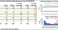 Four U.S. Natural Gas Rigs Raised as BHGE's Oil Count Surges