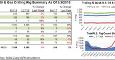 U.S. Drops Three Natural Gas Rigs, Oil Down Too