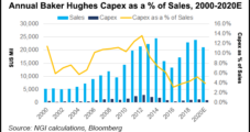 Baker Hughes Reduces Capex by 20%, Expects $15B Impairment in 1Q on Collapse in Oil, Gas Prices