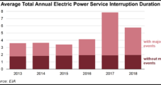 Electric Power Losses in 2018 Averaged About Six Hours Across U.S., Says EIA