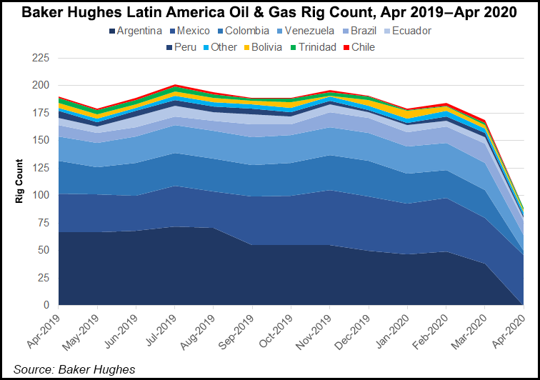 Mexico, Argentina Move in Opposite Directions as Latin American Rig Count  Slammed by Coronavirus - Natural Gas Intelligence
