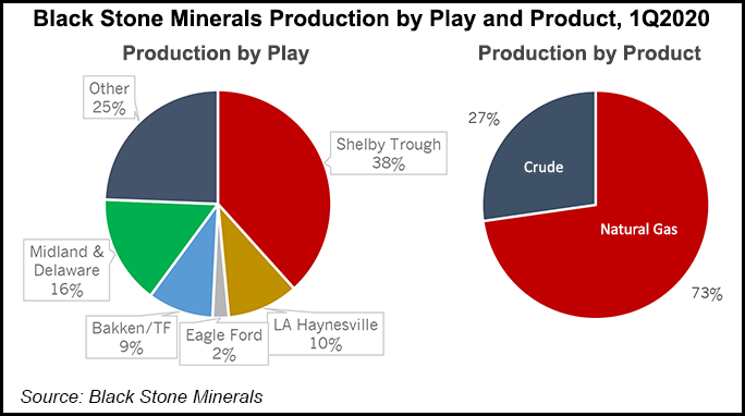 Black Stone Minerals Production by Play