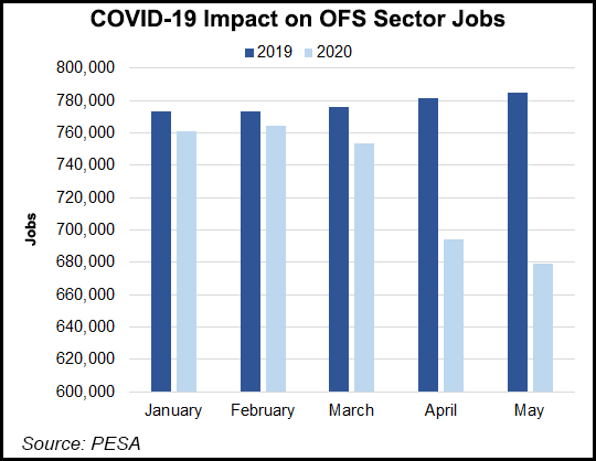 COVID-19-Impact-on-OFS-Sector-Jobs-20200619