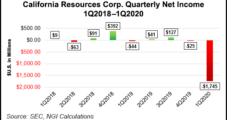 California Resources Reports $1.7B Impairment, Cites Doubt as Going Concern