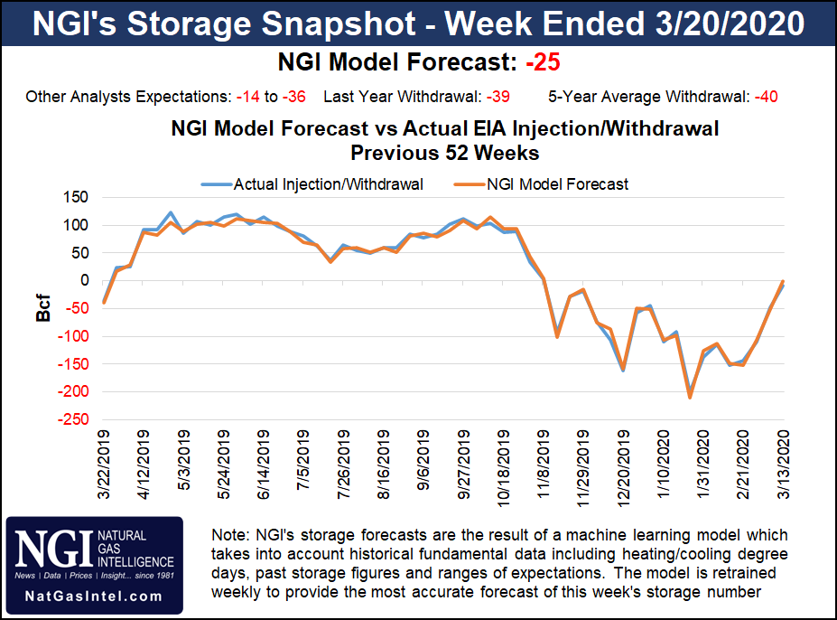 Natural Gas Storage Forecast