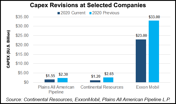 Capex-Revisions-at-Selected-Companies-20200407