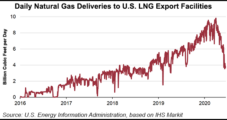 Low U.S. LNG Export Capacity Utilization Seen Continuing Through August