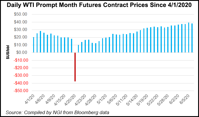 Daily-WTI-Prompt-Month-Futures-Contract-Prices-20200608
