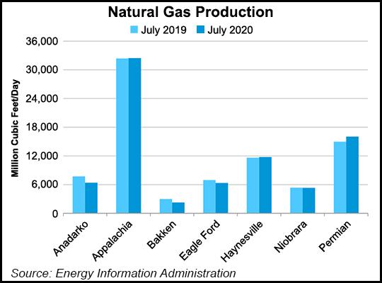 EIA-NatGas-Production-20200615
