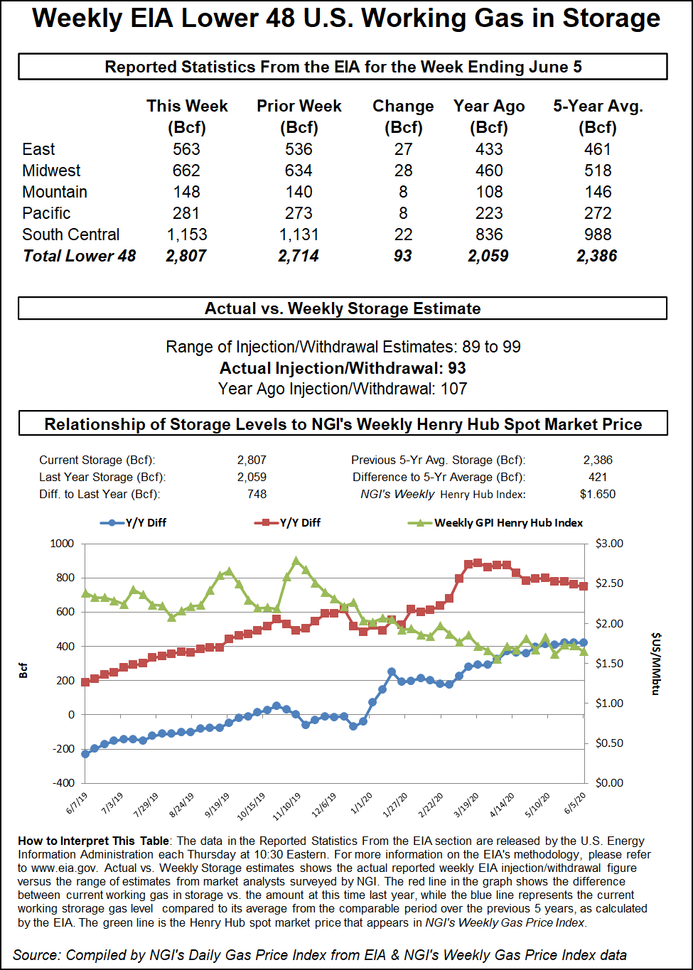 Weekly Natural Gas Prices Rocky Amid LNG Worries, Elevated Inventories