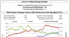 Natural Gas Futures Dive Lower After Triple-Digit Storage Injection Beyond 'Worst Expectations'