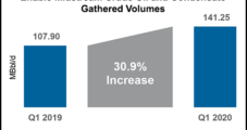 U.S. Midstreamers Prepped for Lower Volumes, but See 'Variability' in E&P Responses