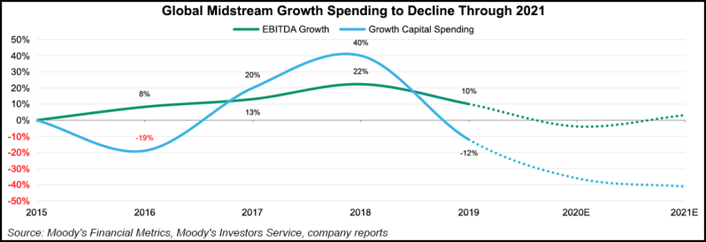 Global-Midstream-Growth-Spending-to-Decline-20200612